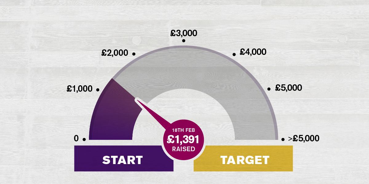 image of barometer showing how much money we have raised for charity